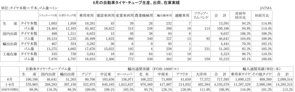 2012年6月の自動車タイヤ・チューブ生産、出荷、在庫実績)