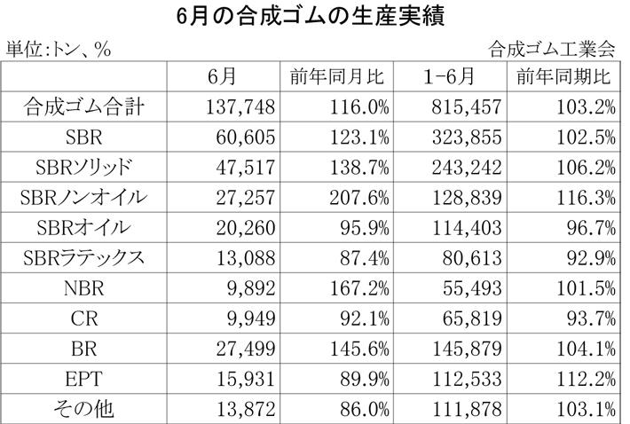 2012年6月の合成ゴムの生産実績