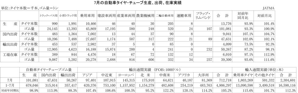 2012年7月の自動車タイヤ・チューブ生産、出荷、在庫実績